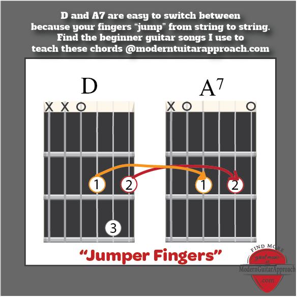 Learn Chords D A7 Modern Guitar Approach